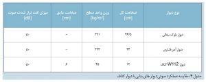 جدول 4 کناف